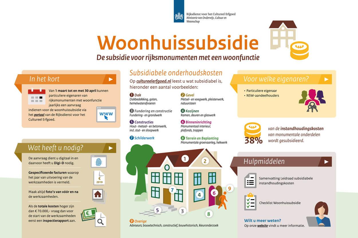 Woonhuisregeling infographic
